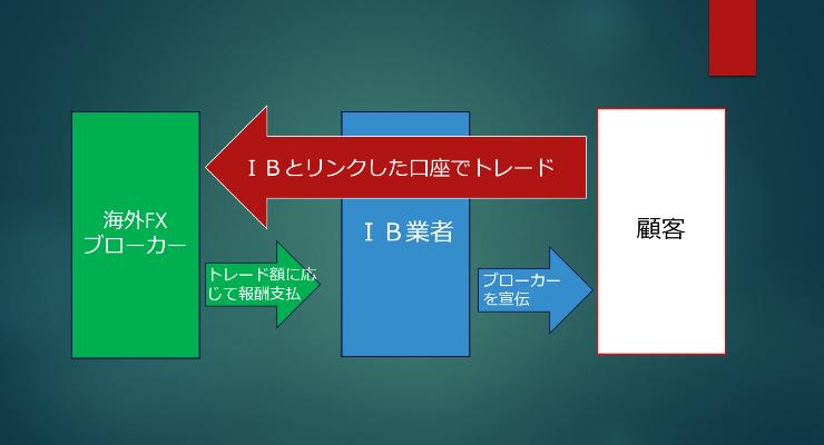IBの仕組み1