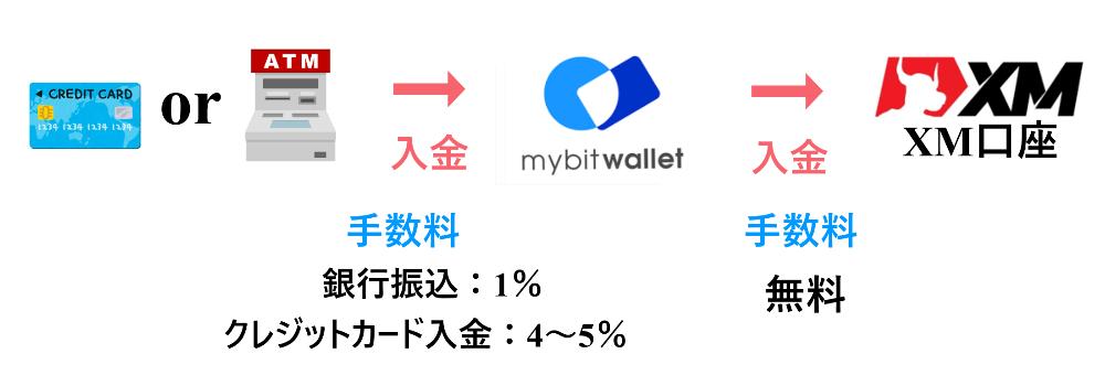 XM mybitwallet