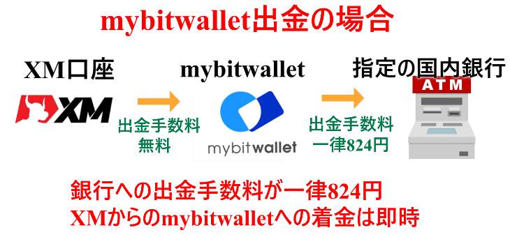 XM mybitwallet4