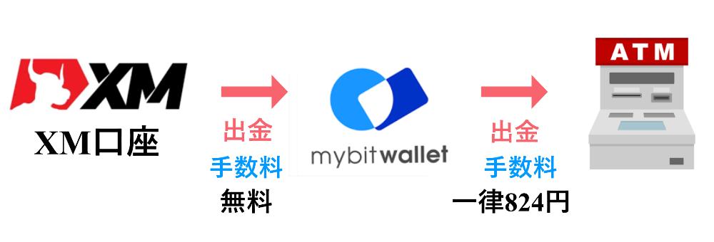XM mybitwallet2