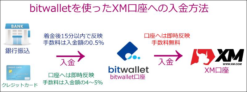 XM-bitwallet入金